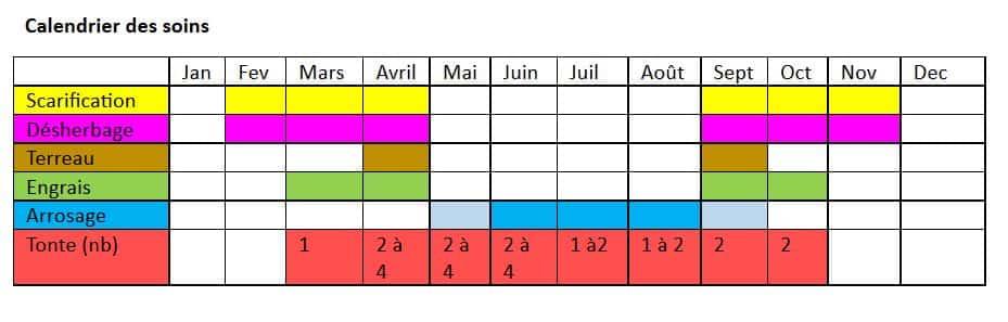 calendrier des soins et de l'entretien de la pelouse